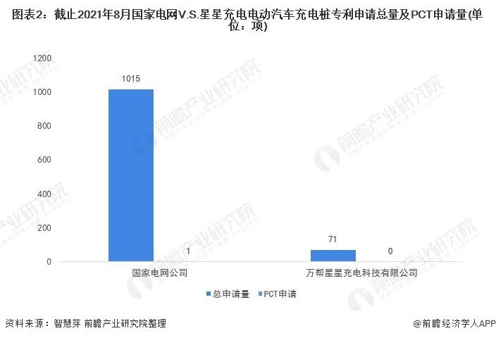 图表2:截止2021年8月国家电网V.S.星星充电电动汽车充电桩专利申请总量及PCT申请量(单位:项)