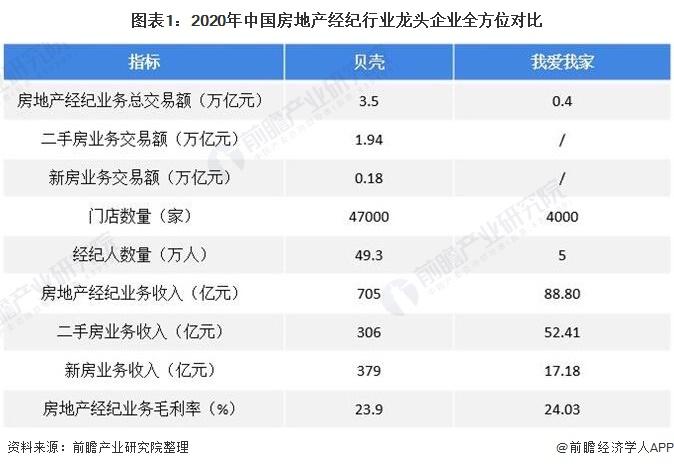 图表1:2020年中国房地产经纪行业龙头企业全方位对比