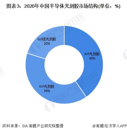 圖表3:2020年中國半導體光刻膠市場結構(單位:%)