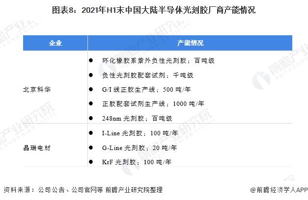 圖表8:2021年H1末中國大陸半導體光刻膠廠商產能情況