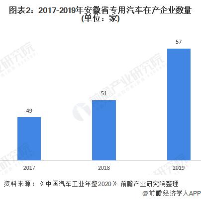 圖表2:2017-2019年安徽省專用汽車在產企業數量(單位:家)