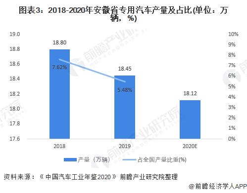 圖表3:2018-2020年安徽省專用汽車產量及占比(單位:萬輛,%)