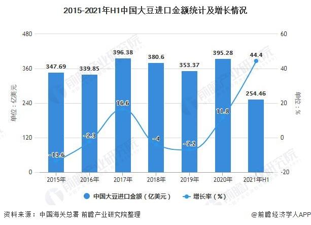 2015-2021年H1中国大豆进口金额统计及增长情况