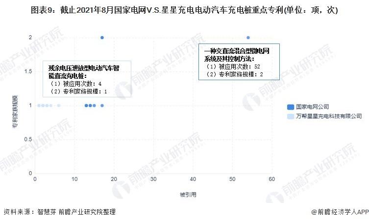 图表9:截止2021年8月国家电网V.S.星星充电电动汽车充电桩重点专利(单位:项,次)