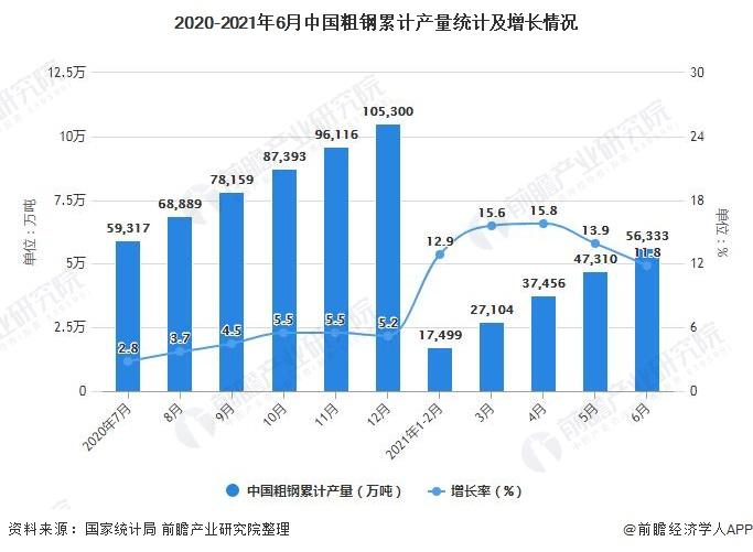 2020-2021年6月中国粗钢累计产量统计及增长情况
