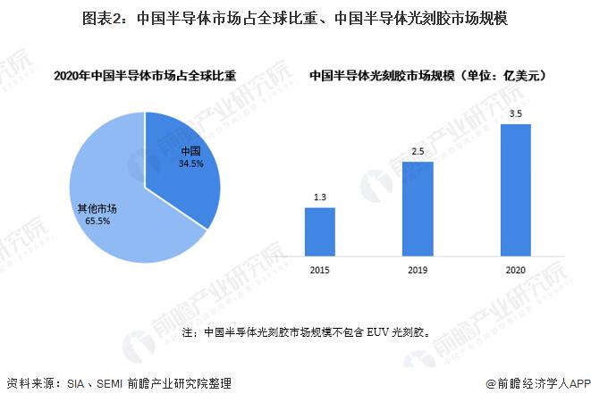 圖表2:中國半導體市場占全球比重、中國半導體光刻膠市場規模