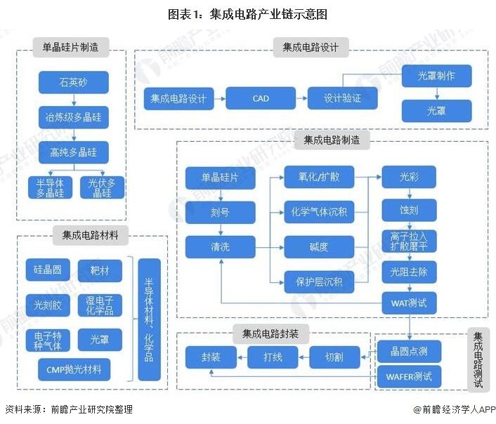 图表1:集成电路产业链示意图
