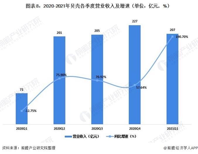 图表8:2020-2021年贝壳各季度营业收入及增速(单位:亿元,%)