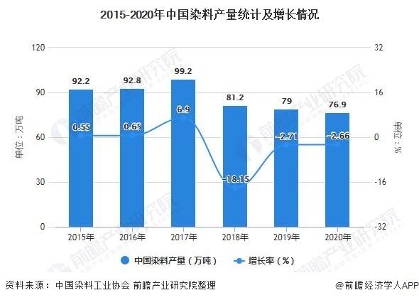 2015-2020年中国染料产量统计及增长情况