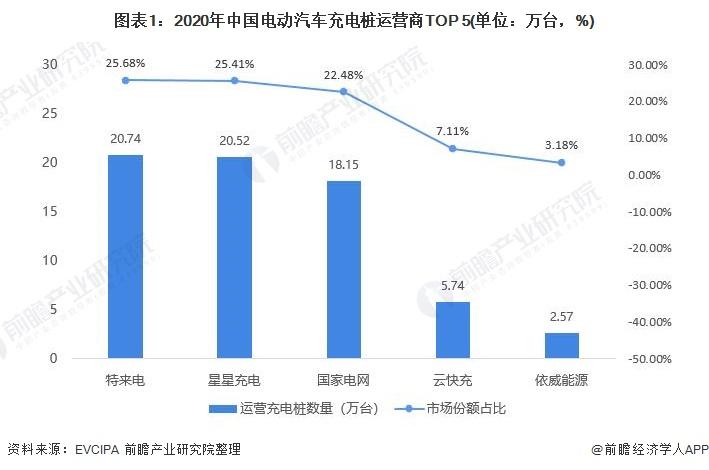 图表1:2020年中国电动汽车充电桩运营商TOP 5(单位:万台,%)
