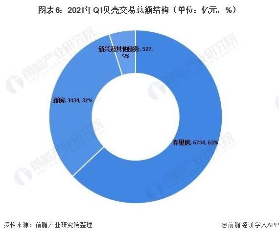 图表6:2021年Q1贝壳交易总额结构(单位:亿元,%)