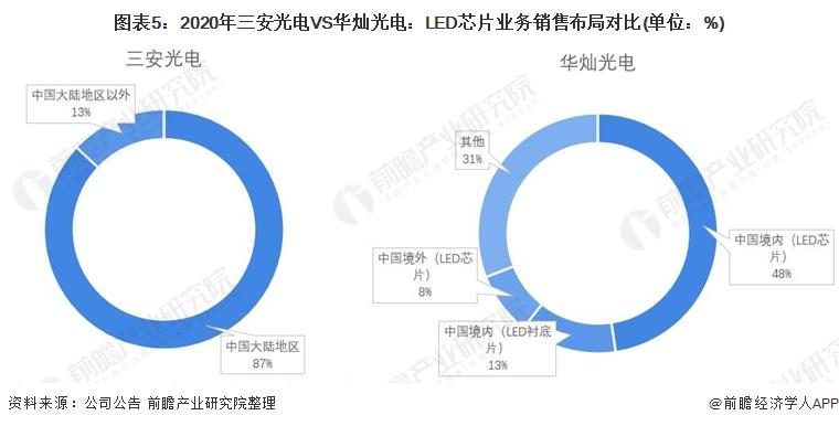 圖表5:2020年三安光電VS華燦光電:LED芯片業務銷售布局對比(單位:%)