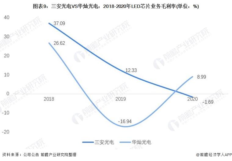 圖表9:三安光電VS華燦光電:2018-2020年LED芯片業務毛利率(單位:%)