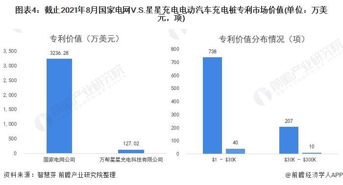 图表4:截止2021年8月国家电网V.S.星星充电电动汽车充电桩专利市场价值(单位:万美元,项)