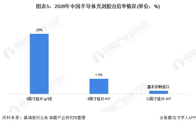 圖表5:2020年中國半導體光刻膠自給率情況(單位:%)