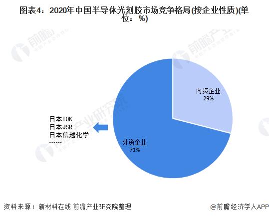 圖表4:2020年中國半導體光刻膠市場競爭格局(按企業性質)(單位:%)