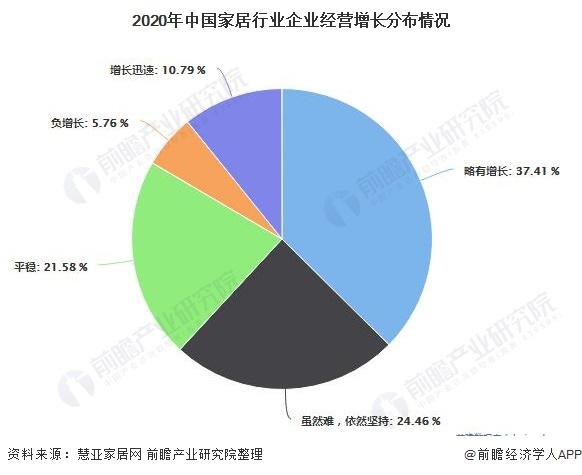 2020年中国家居行业企业经营增长分布情况