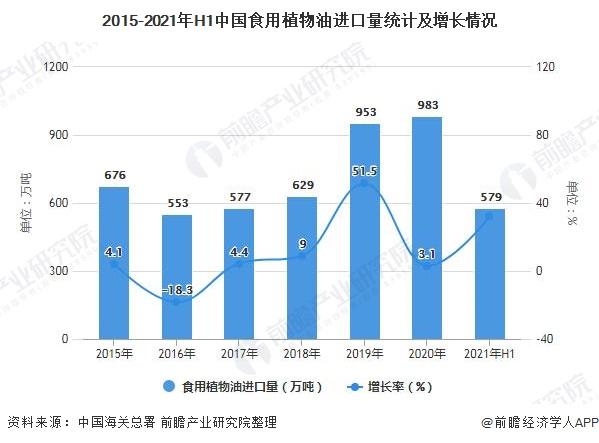 2015-2021年H1中国食用植物油进口量统计及增长情况