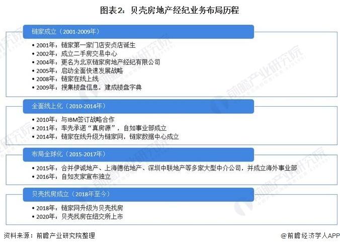 图表2:贝壳房地产经纪业务布局历程