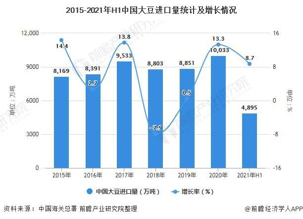 2015-2021年H1中国大豆进口量统计及增长情况