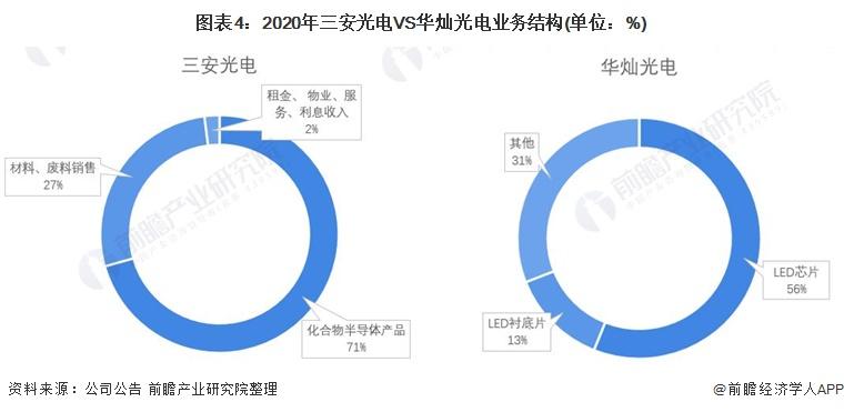 圖表4:2020年三安光電VS華燦光電業務結構(單位:%)