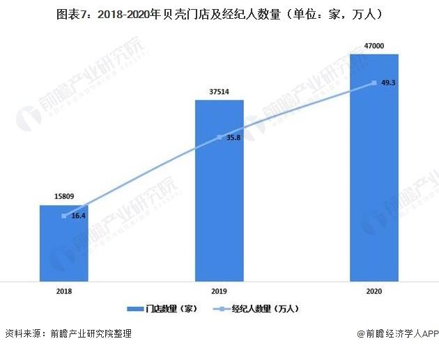 图表7:2018-2020年贝壳门店及经纪人数量(单位:家,万人)