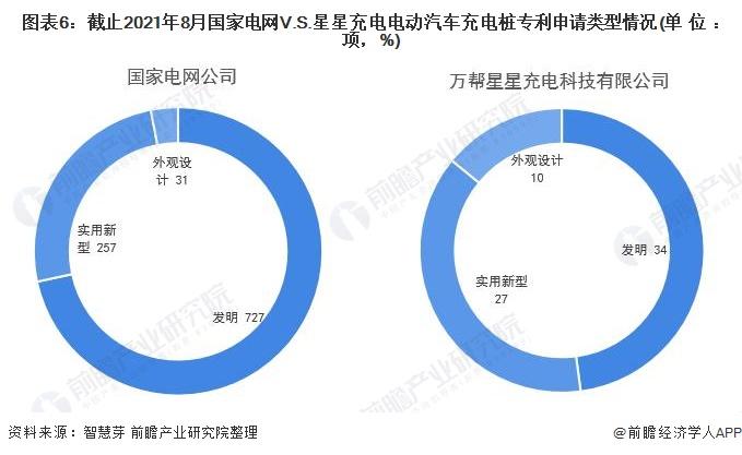 图表6:截止2021年8月国家电网V.S.星星充电电动汽车充电桩专利申请类型情况(单位:项,%)