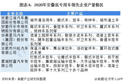 圖表4:2020年安徽省專用車領先企業產量情況