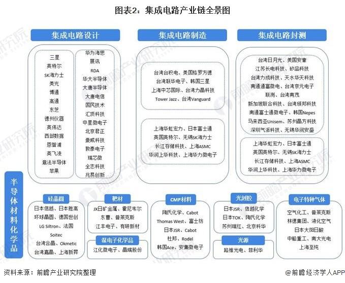 图表2:集成电路产业链全景图