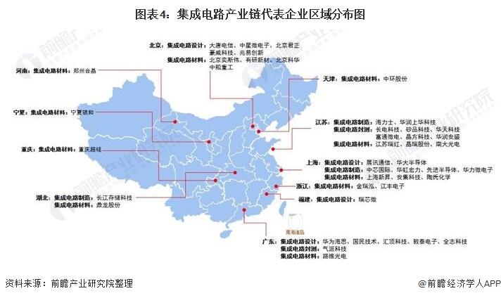 图表4:集成电路产业链代表企业区域分布图