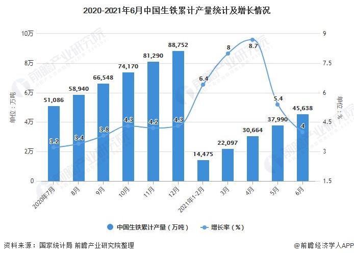 2020-2021年6月中国生铁累计产量统计及增长情况