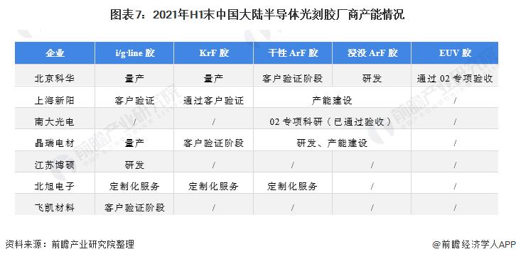 圖表7:2021年H1末中國大陸半導體光刻膠廠商產能情況