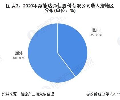 图表3:2020年海能达通信股份有限公司收入按地区分布(单位:%)