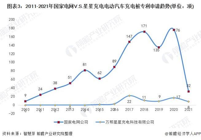 图表3:2011-2021年国家电网V.S.星星充电电动汽车充电桩专利申请趋势(单位:项)