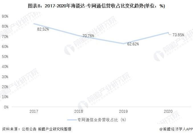 图表8:2017-2020年海能达-专网通信营收占比变化趋势(单位:%)