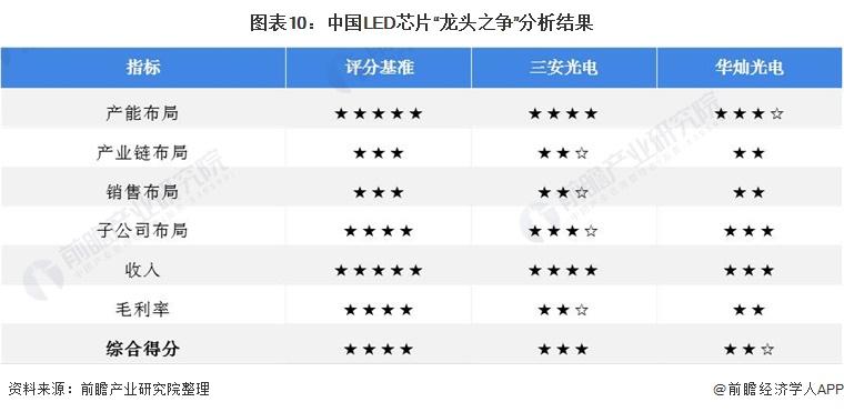 """圖表10:中國LED芯片""""龍頭之爭""""分析結果"""