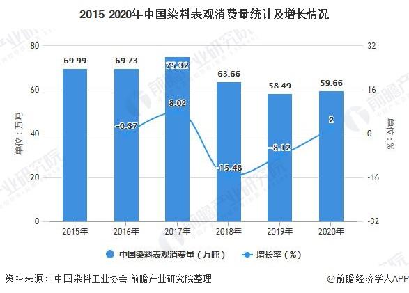 2015-2020年中国染料表观消费量统计及增长情况