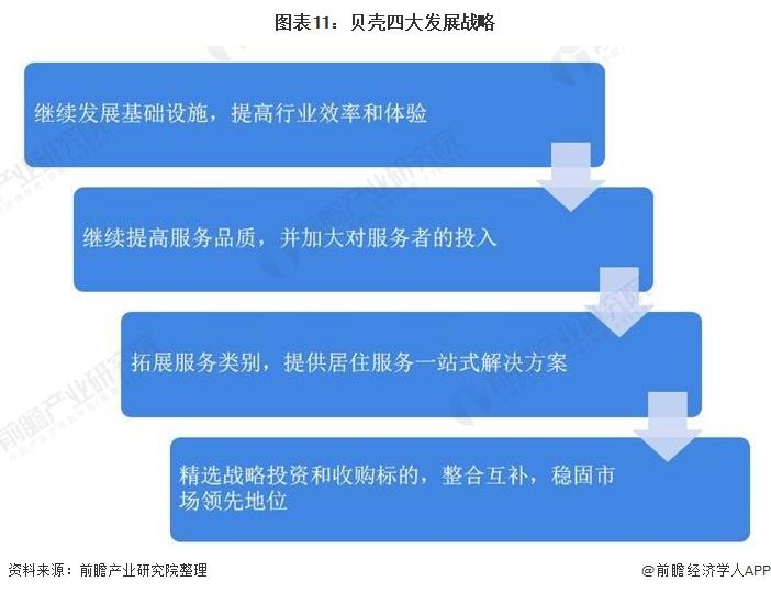 图表11:贝壳四大发展战略
