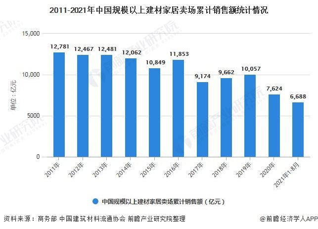 2011-2021年中国规模以上建材家居卖场累计销售额统计情况