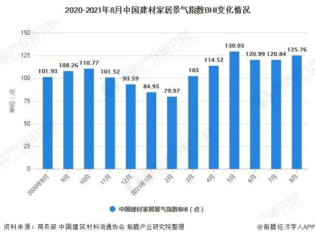 2020-2021年8月中国建材家居景气指数BHI变化情况