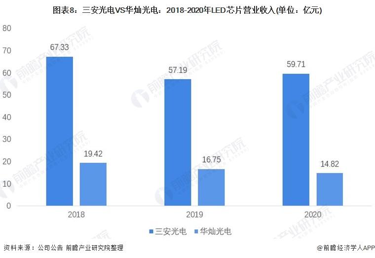 圖表8:三安光電VS華燦光電:2018-2020年LED芯片營業收入(單位:億元)