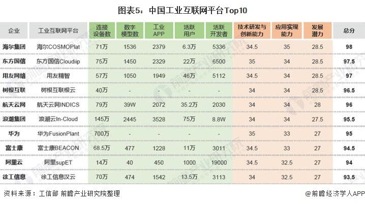 图表5:中国工业互联网平台Top10