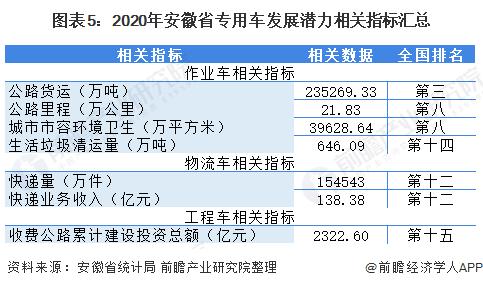 圖表5:2020年安徽省專用車發展潛力相關指標匯總