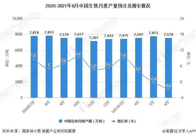2020-2021年6月中国生铁月度产量统计及增长情况