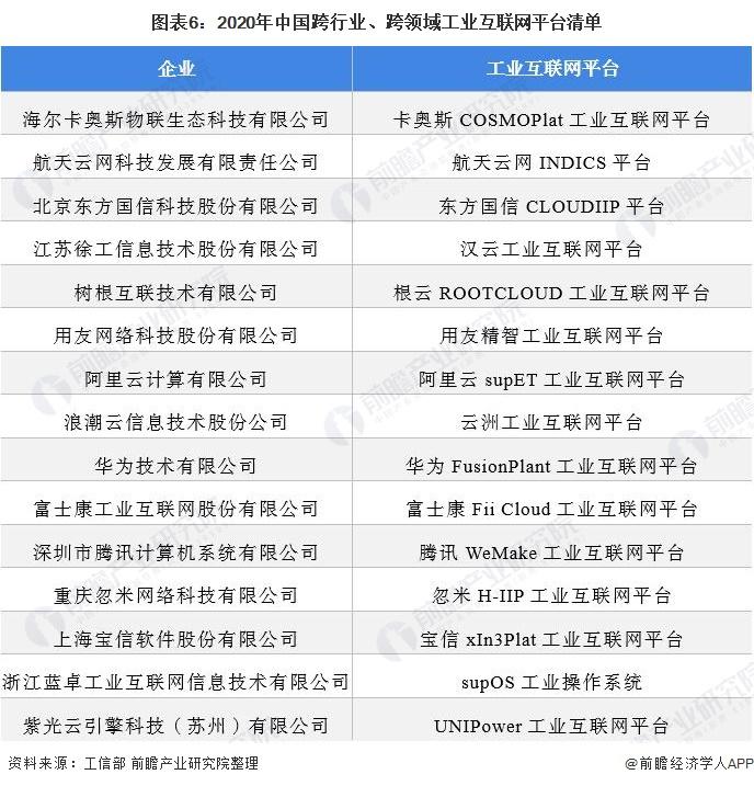 图表6:2020年中国跨行业、跨领域工业互联网平台清单