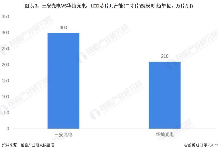 圖表3:三安光電VS華燦光電:LED芯片月產能(二寸片)規模對比(單位:萬片/月)