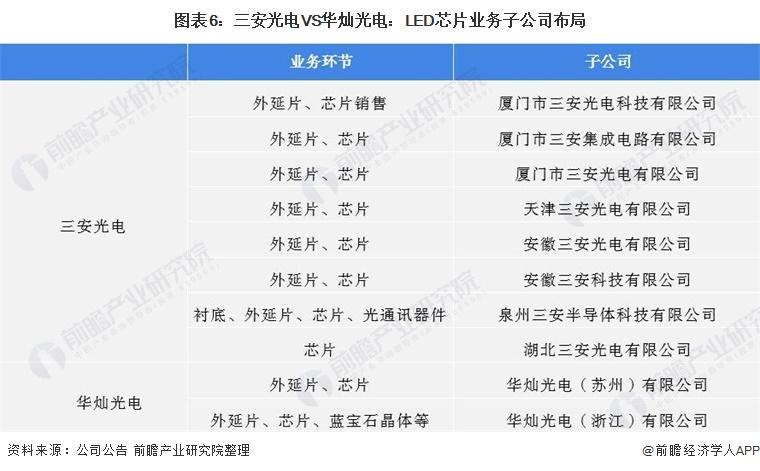 圖表6:三安光電VS華燦光電:LED芯片業務子公司布局