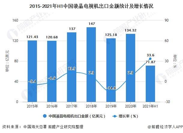 2015-2021年H1中国液晶电视机出口金额统计及增长情况