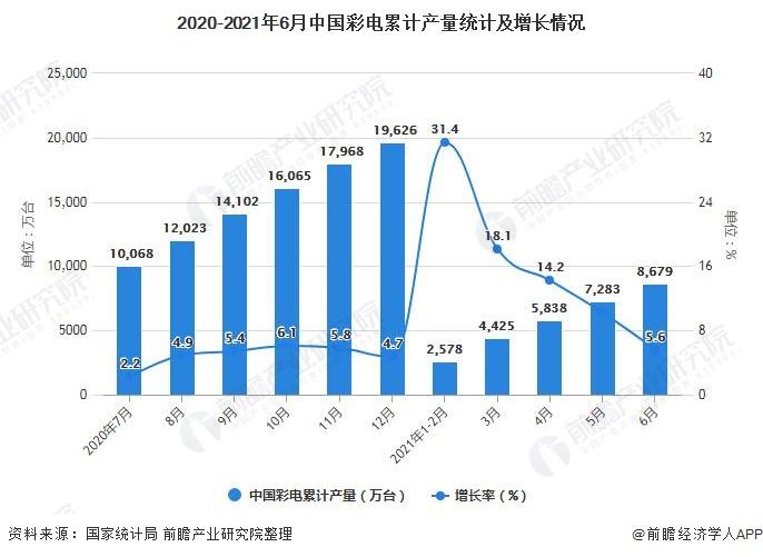 2020-2021年6月中国彩电累计产量统计及增长情况