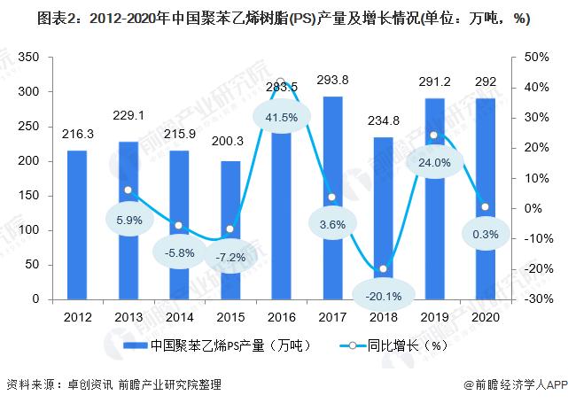 图表2:2012-2020年中国聚苯乙烯树脂(PS)产量及增长情况(单位:万吨,%)